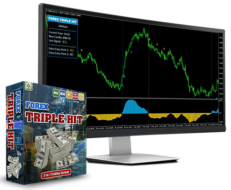 Forex Triple Hit System Reviews